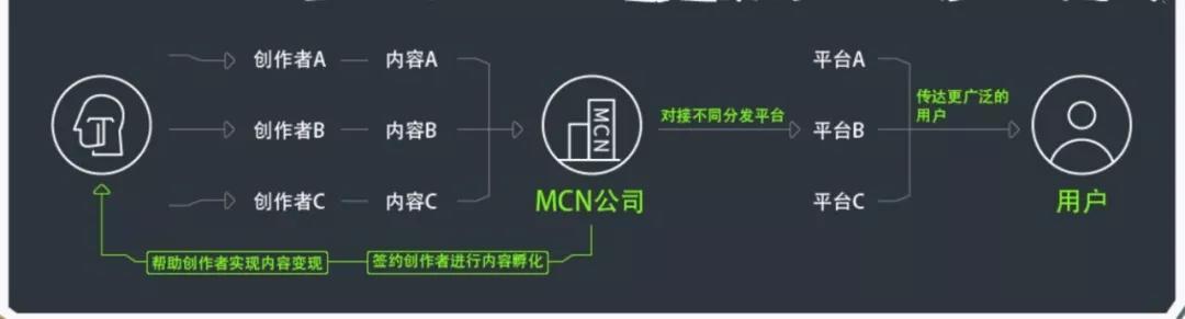 网红和背后的MCN机构们