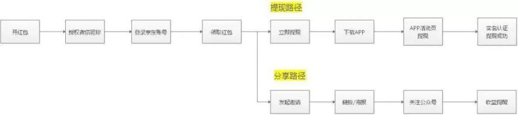 拼多多裂变活动案例-金融行业裂变活动案例分析
