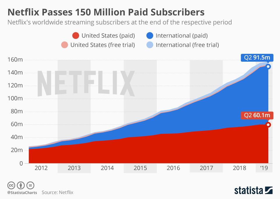 Netflix的增长杠杆到底是什么