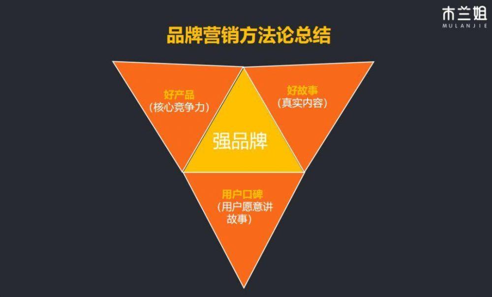 品牌营销3个高阶方法论