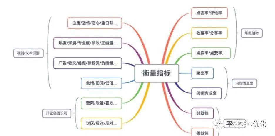 SEO人员做优质内容的关键要素点