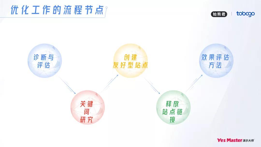 谷歌SEO增长策略