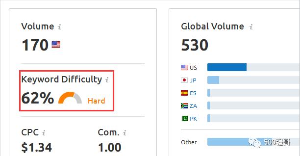 英文网站的关键词研究与分类全指南